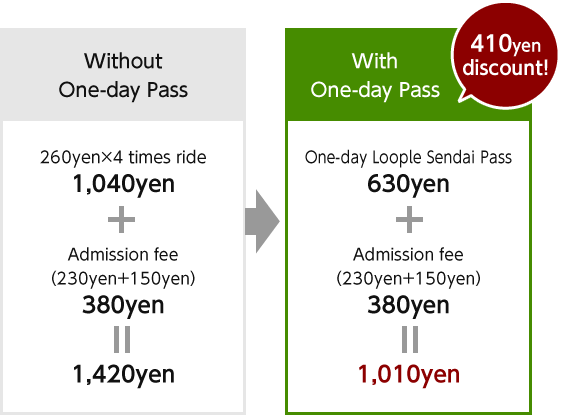 Without One-Day Ticket 260yen×4 times ride 1,040yen +Admission fee(230yen+150yen) 380yen=1,420yen With One-Day Ticket 420yen discount! One-Day Ticket 620yen +Admission fee(230yen+150yen) 380yen=1,000yen